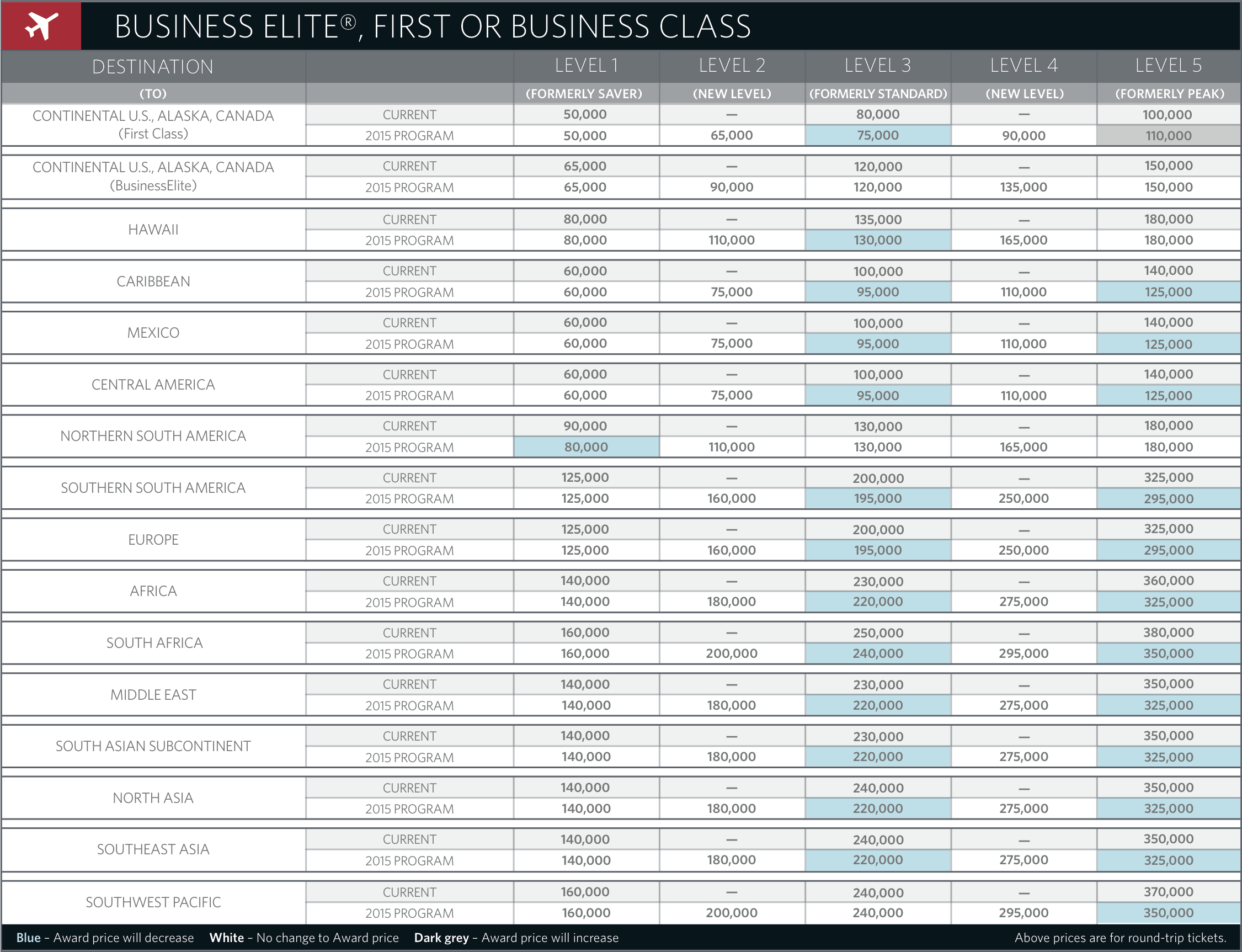 Click on the premium class SkyMiles award chart for an enlarged view. Source: Delta Air Lines.